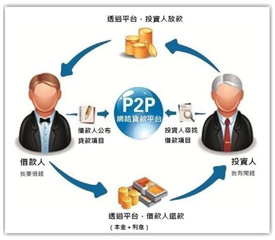 【財經熱訊】點對點(P2P)貸款